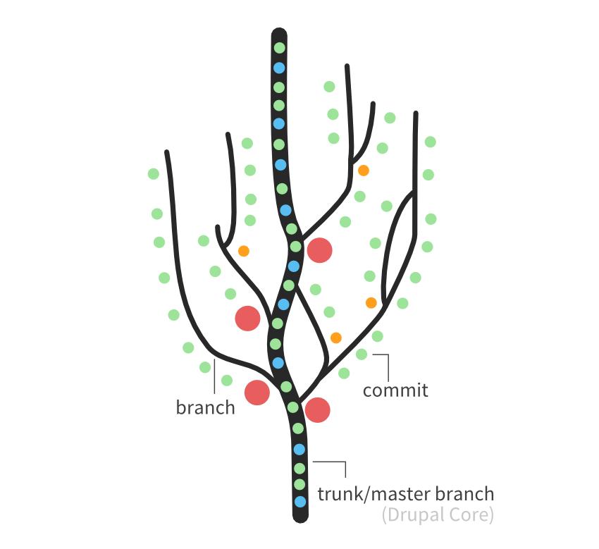 Visualisatie van de Git-boom. Bron: drupal.org